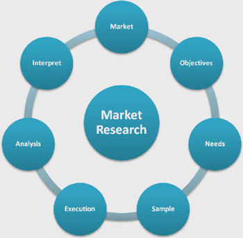Define marketing research process